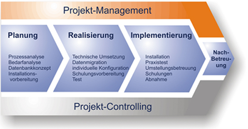 Arztsoftware Projektmanagement